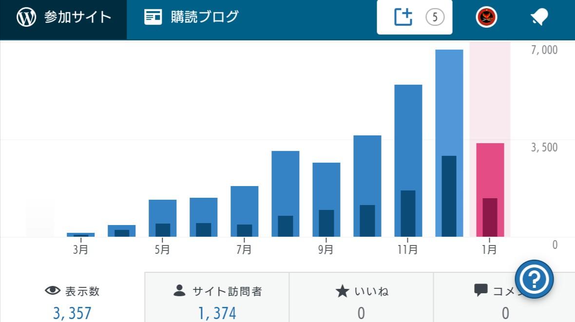 自分のブログのpv数やアクセス数はだいたいどれくらいか
